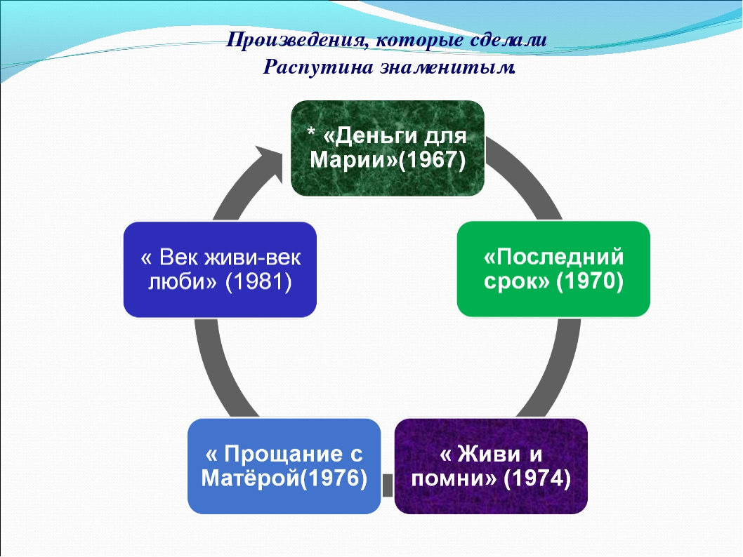 Произведения, которые сделали Распутина знаменитым.