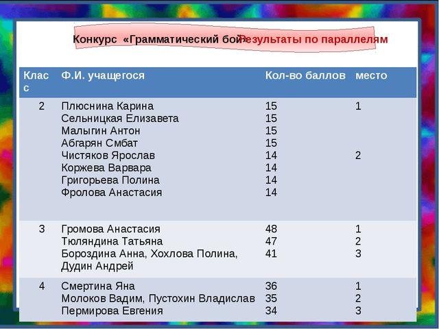Конкурс «Грамматический бой» Результаты по параллелям Класс Ф.И.учащегося Ко...