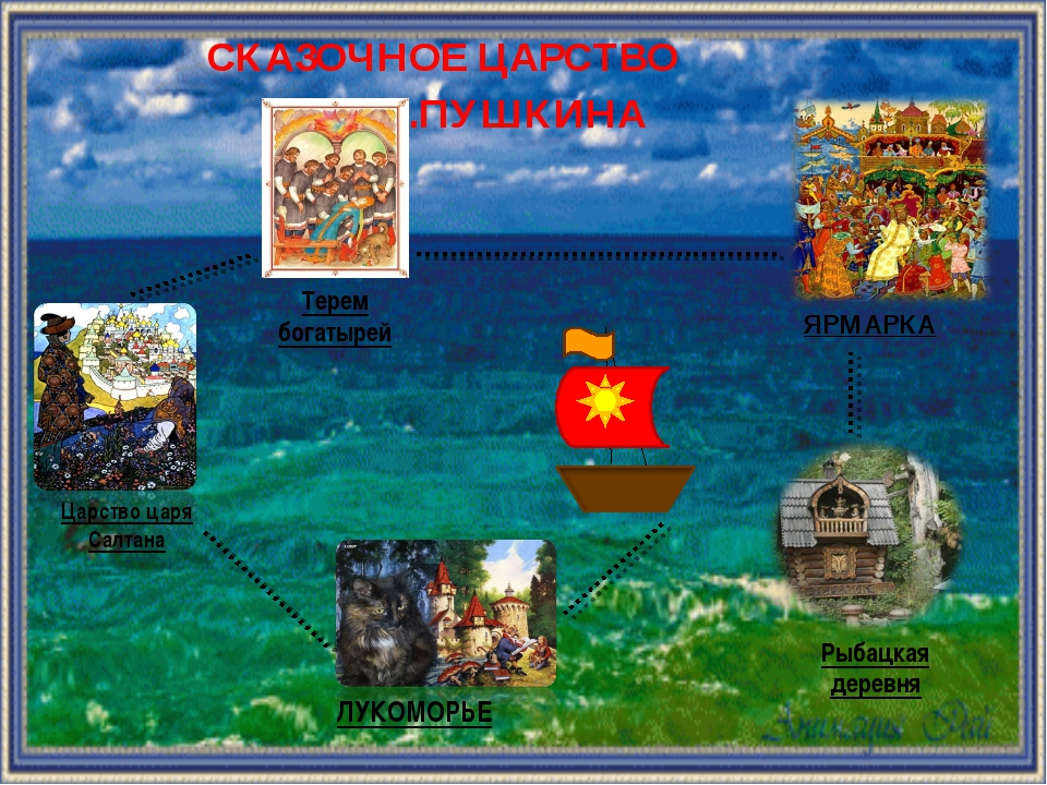 СКАЗОЧНОЕ ЦАРСТВО А.С.ПУШКИНА ЛУКОМОРЬЕ Царство царя Салтана ЯРМАРКА Терем бо...