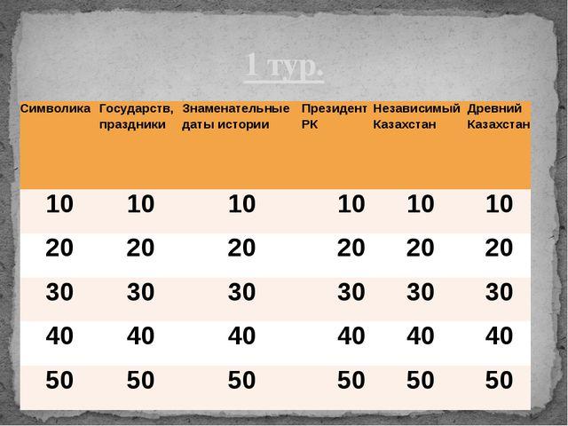 Кто является автором герба РК? Шота Уалиханов и Жандарбек Малибеков