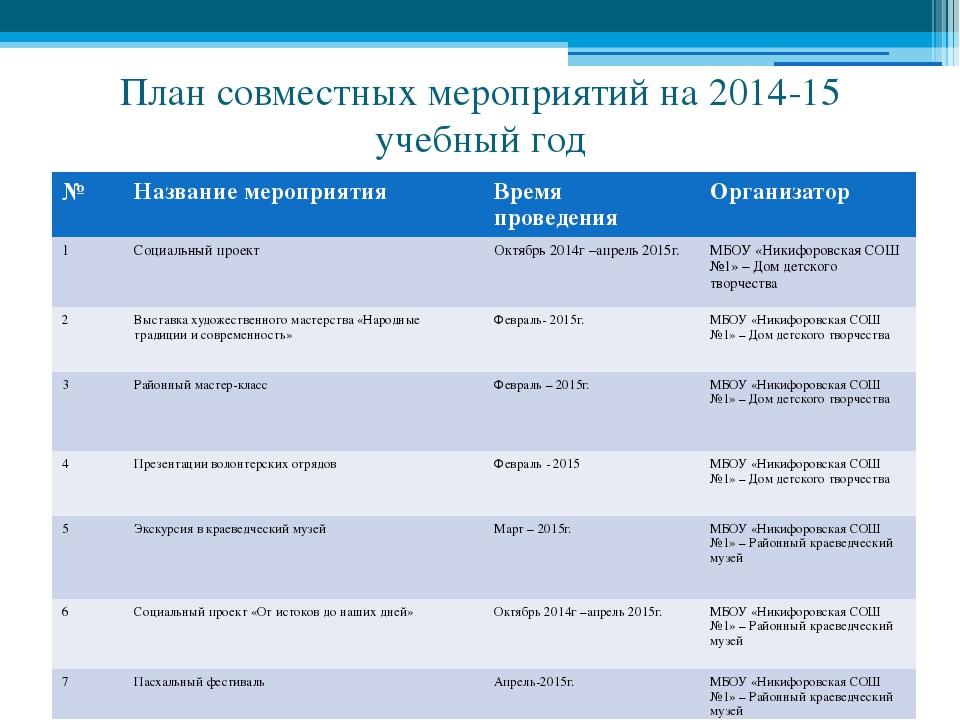 План совместных мероприятий на 2014-15 учебный год № Название мероприятия Вре...