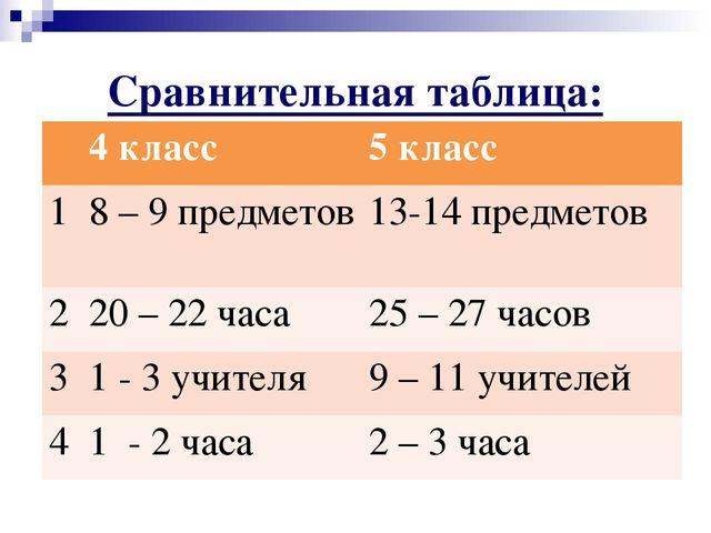 Сравнительная таблица: