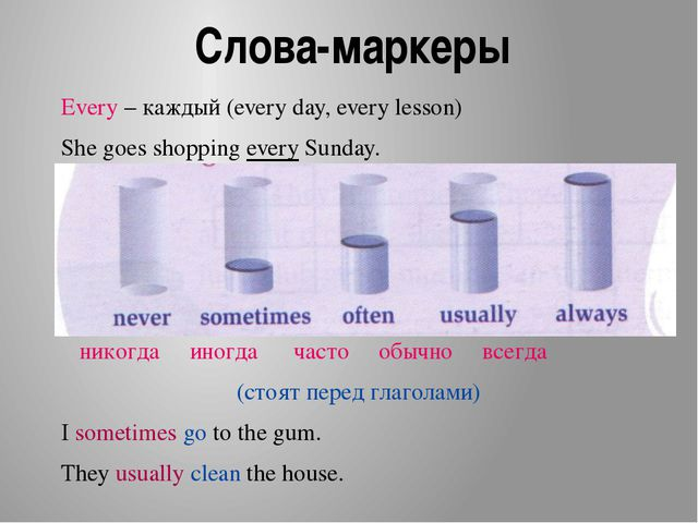 Слова-маркеры Every – каждый (every day, every lesson) She goes shopping ever...