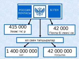 БҮГЕН РОССИЯ ПОЧТАСЫ 415 000 Хезмәткәр 42 000 Почта бүлекчәсе 1 400 000 000