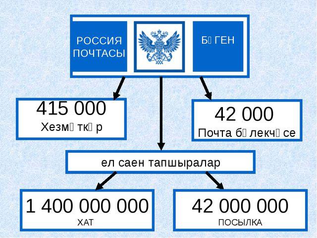 БҮГЕН РОССИЯ ПОЧТАСЫ 415 000 Хезмәткәр 42 000 Почта бүлекчәсе 1 400 000 000...
