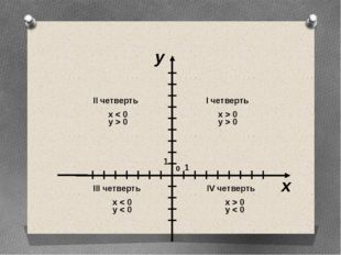 x > 0 y > 0 x > 0 y < 0 x < 0 y < 0 x < 0 y > 0 x y I четверть IV четверть I