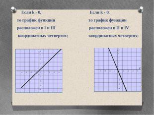 Если k › 0, Если k ‹ 0, то график функции то график функции расположен в І и