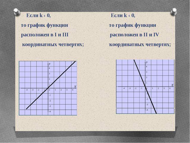 Если k › 0, Если k ‹ 0, то график функции то график функции расположен в І и...