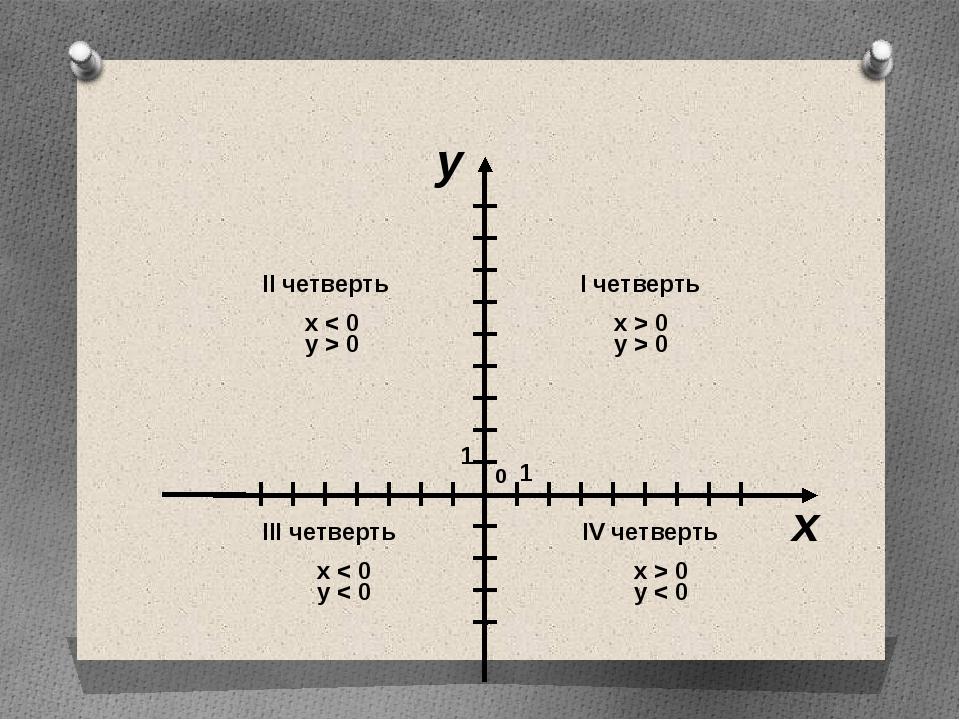 x > 0 y > 0 x > 0 y < 0 x < 0 y < 0 x < 0 y > 0 x y I четверть IV четверть I...