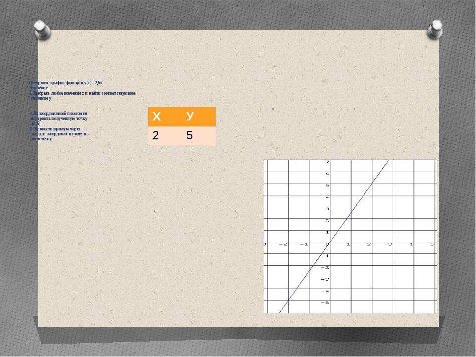 Построить график функции у(х)= 2,5х. Решение: 1.Выбрать любое значение х и н...