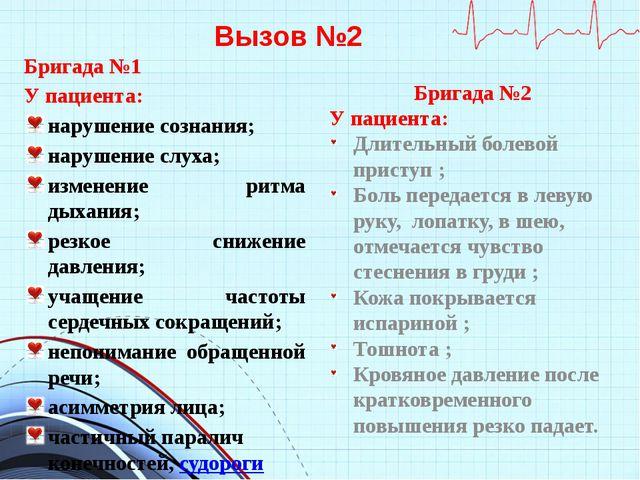 Вызов №2 Бригада №1 У пациента: нарушение сознания; нарушение слуха; изменени...