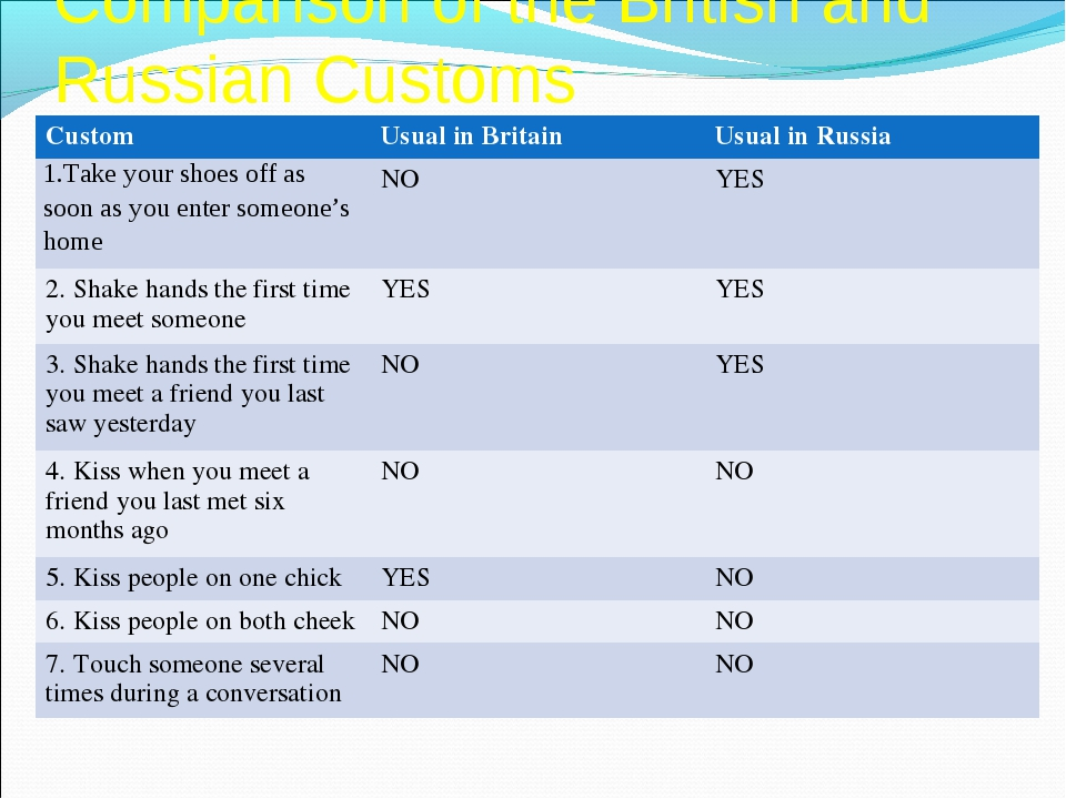 Comparison of the British and Russian Customs Custom	Usual in Britain	Usual i...