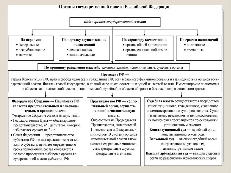 место правительства рф в системе органов государственной власти шпаргалка