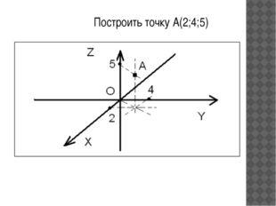 Построить точку А(2;4;5)