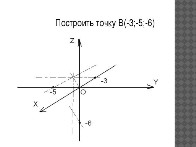 Построить точку B(-3;-5;-6)