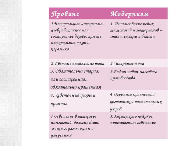 Прованс Модернизм 1.Натуральные материалы: необработанное или состаренное дер...
