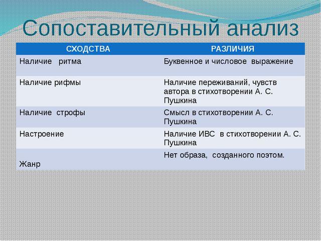 Сопоставительный анализ СХОДСТВА РАЗЛИЧИЯ Наличие ритма Буквенное и числовое...