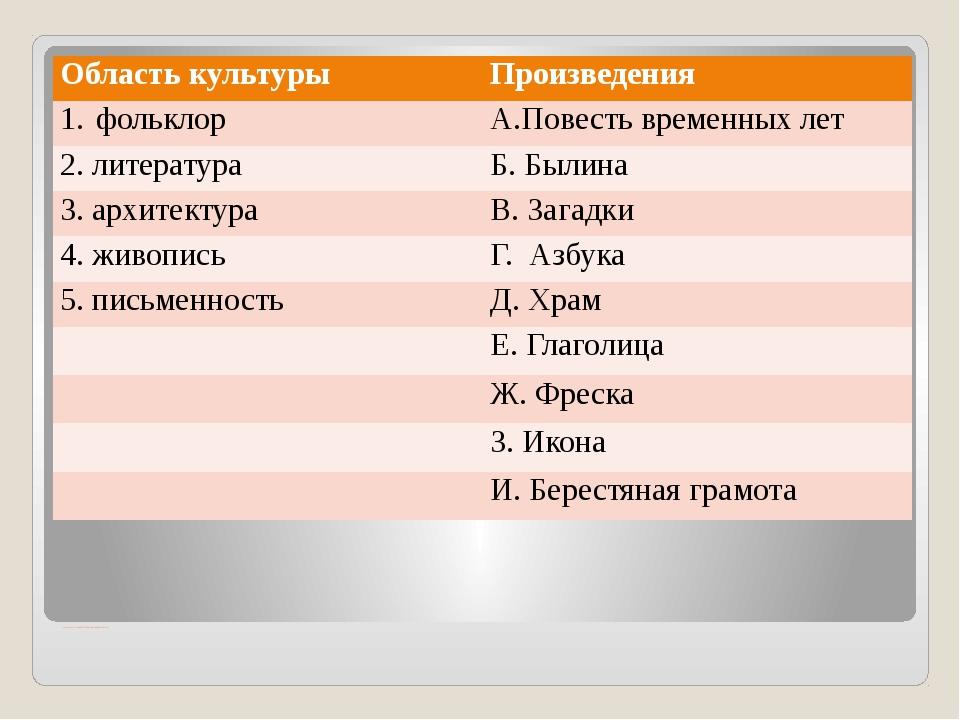 Соотнесите жанры и названия произведений. Область культуры Произведения фоль...