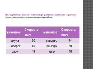 Используя таблицу «Скорости в животном мире» расположить животных по возраст