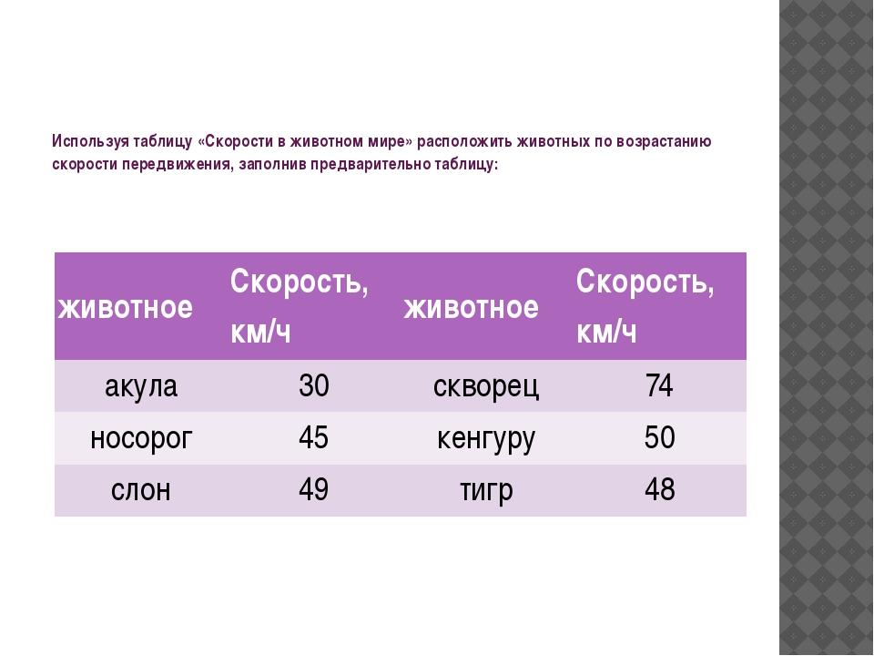 Используя таблицу «Скорости в животном мире» расположить животных по возраст...