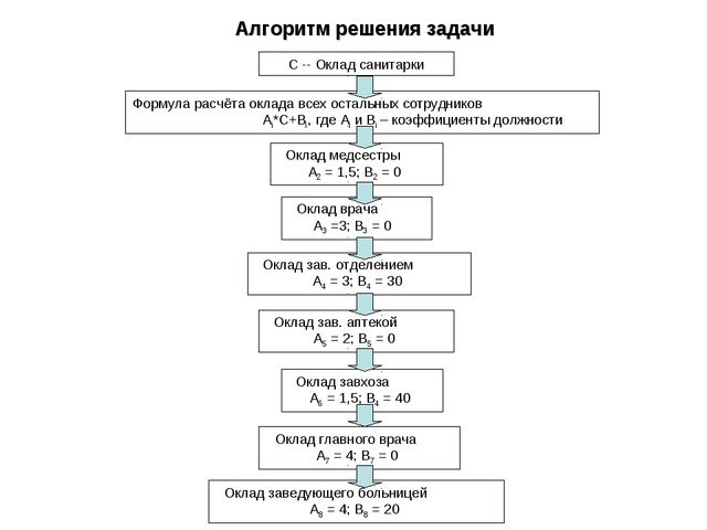 С -- Оклад санитарки Оклад медсестры А2 = 1,5; В2 = 0 Оклад врача А3 =3; В3 =...
