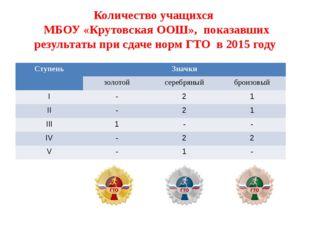 Количество учащихся МБОУ «Крутовская ООШ», показавших результаты при сдаче но