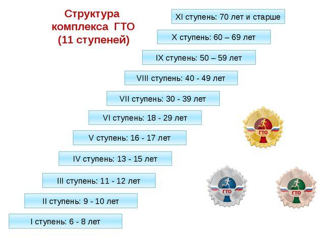 Структура комплекса ГТО (11 ступеней) XI ступень: 70 лет и старше X ступень:...