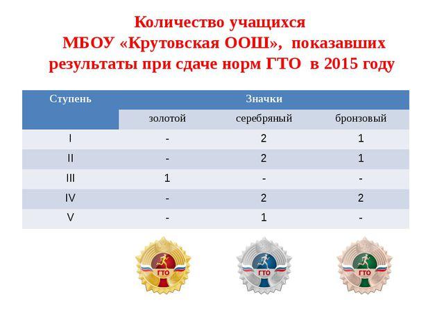 Количество учащихся МБОУ «Крутовская ООШ», показавших результаты при сдаче но...