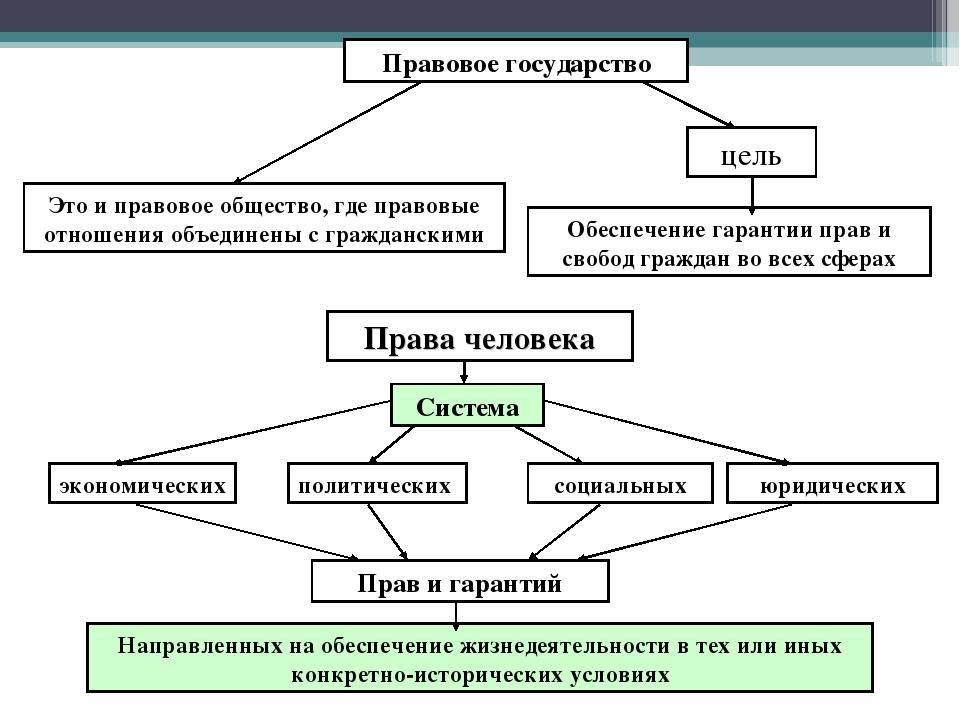 Правовое государство Это и правовое общество, где правовые отношения объедине...