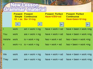 Present Simple V1 + es 	Present Continuous Be+ V+ing	Present Perfect Have+V3