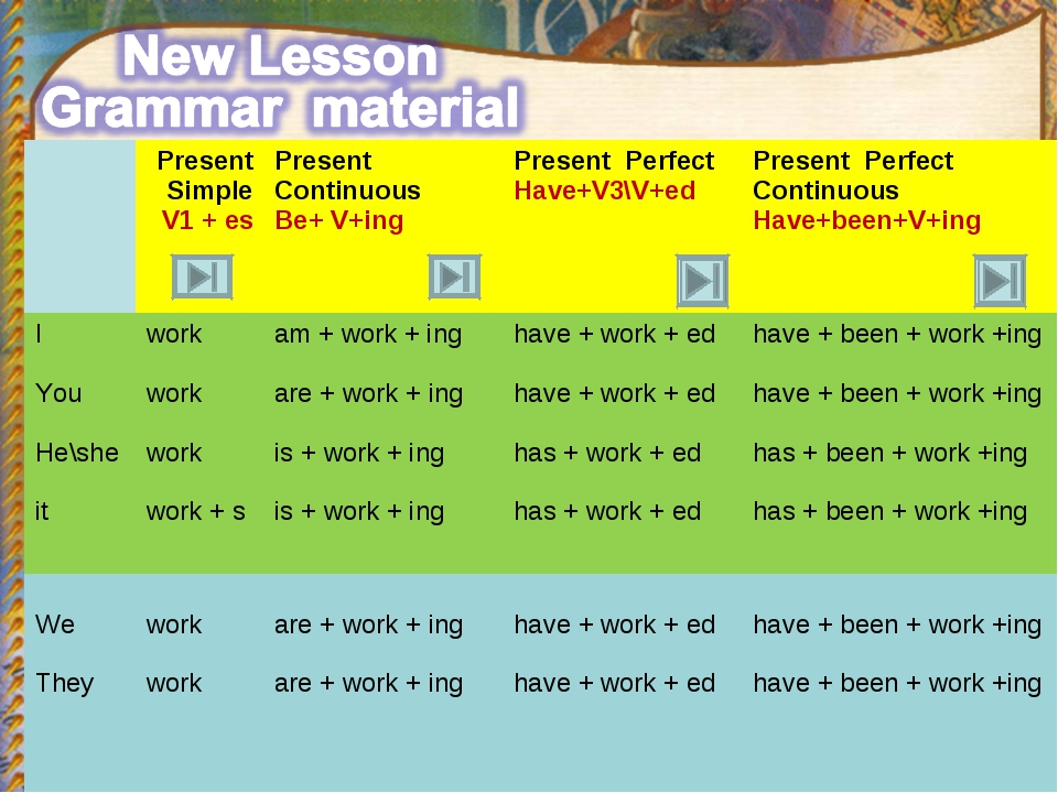 Present Simple V1 + es 	Present Continuous Be+ V+ing	Present Perfect Have+V3...