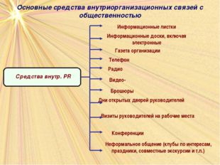 Основные средства внутриорганизационных связей с общественностью