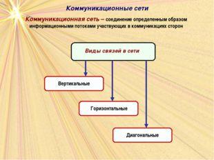 Коммуникационные сети Коммуникационная сеть – соединение определенным образом