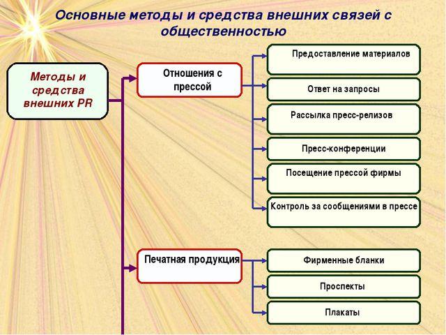 Основные методы и средства внешних связей с общественностью