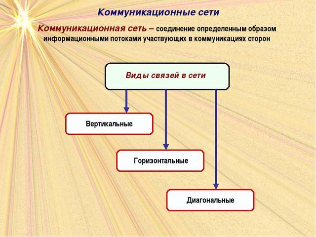 Коммуникационные сети Коммуникационная сеть – соединение определенным образом...