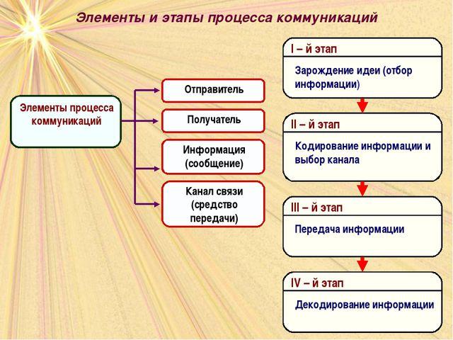 Элементы и этапы процесса коммуникаций