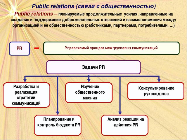 Public relations – планируемые продолжительные усилия, направленные на создан...