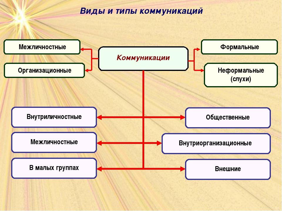 Виды и типы коммуникаций
