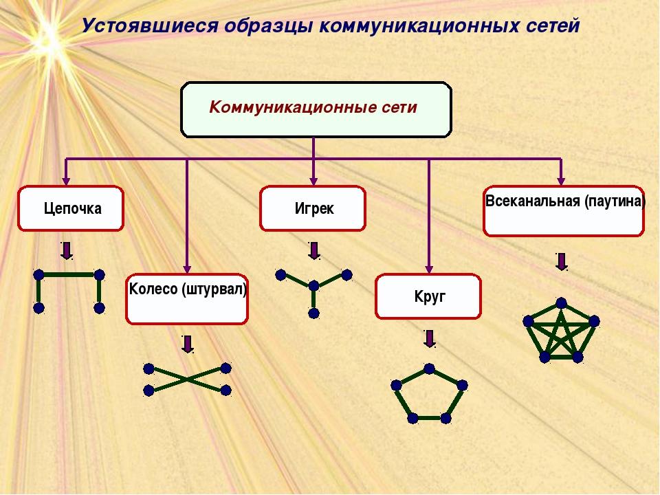 Устоявшиеся образцы коммуникационных сетей
