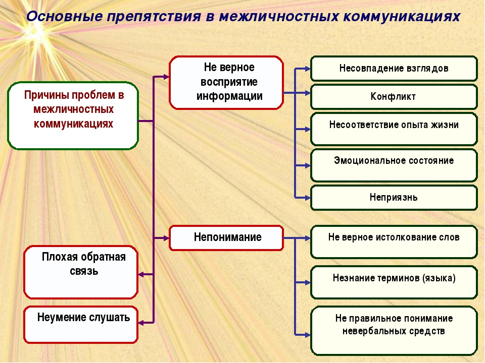 Основные препятствия в межличностных коммуникациях