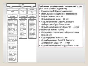 Требования, предъявляемые к кандидатам в судьи (ст. 4 закон О статусе судей в