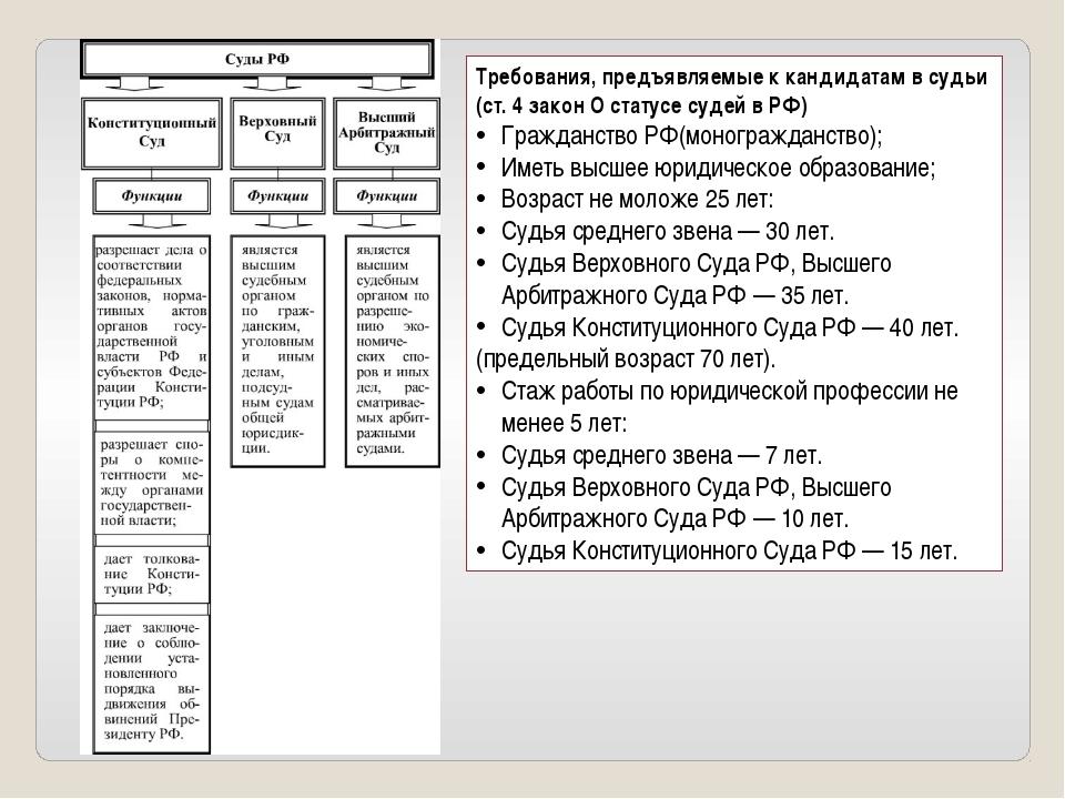 Требования, предъявляемые к кандидатам в судьи (ст. 4 закон О статусе судей в...