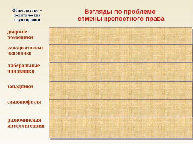 Общественно – политические группировкиВзгляды по проблеме отмены крепостного...