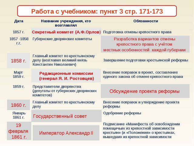 Секретный комитет (А.Ф.Орлов) Разработка вариантов отмены крепостного права с...