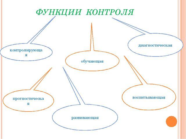 ФУНКЦИИ КОНТРОЛЯ контролирующая обучающая диагностическая прогностическая раз...