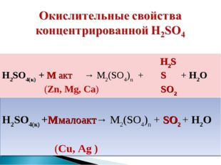 H2S H2SO4(к) + M акт → M2(SO4)n + S + H2O (Zn, Mg, Ca) SO2 H2SO4(к) +Mмалоак