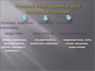 Наличие горючего Наличие Наличие источника вещества окислителя воспламенения