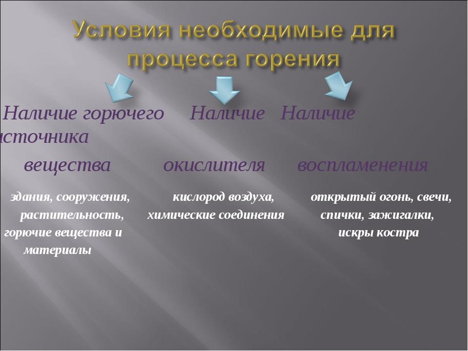 Наличие горючего Наличие Наличие источника вещества окислителя воспламенения...