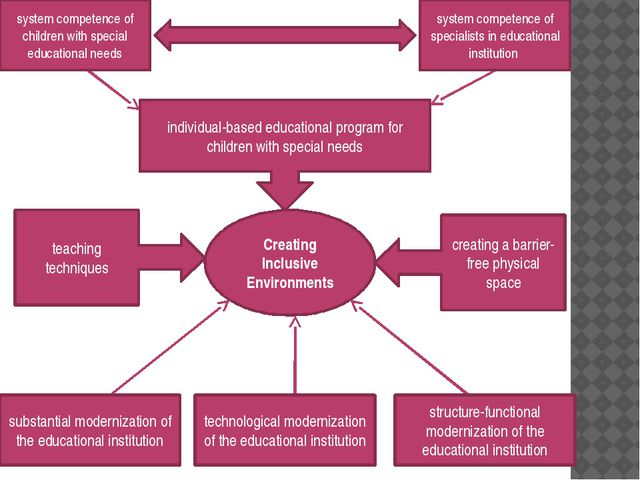 Creating Inclusive Environments individual-based educational program for chil...