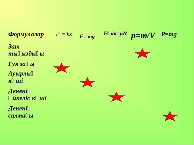 F= mg Формулалар Fүйк=µNp=m/VP=mg Зат тығыздығы  Гук заңы  Ауы...